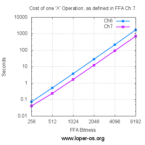 Cost of Ch.7 'X' Operation, vs FFA Bitness.